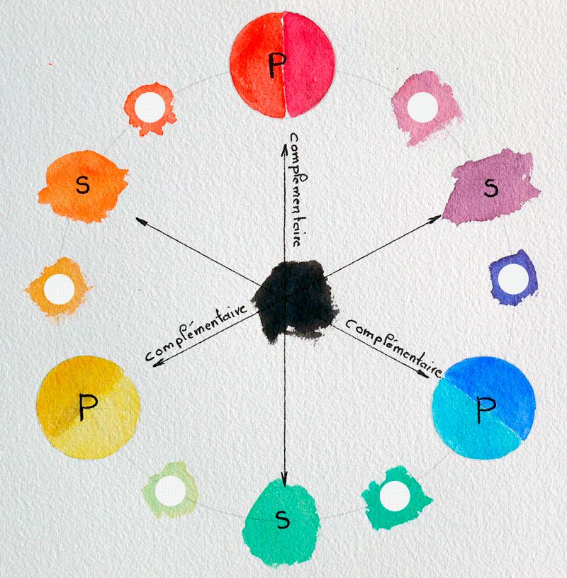 cercle chromatique a l'aquarelle