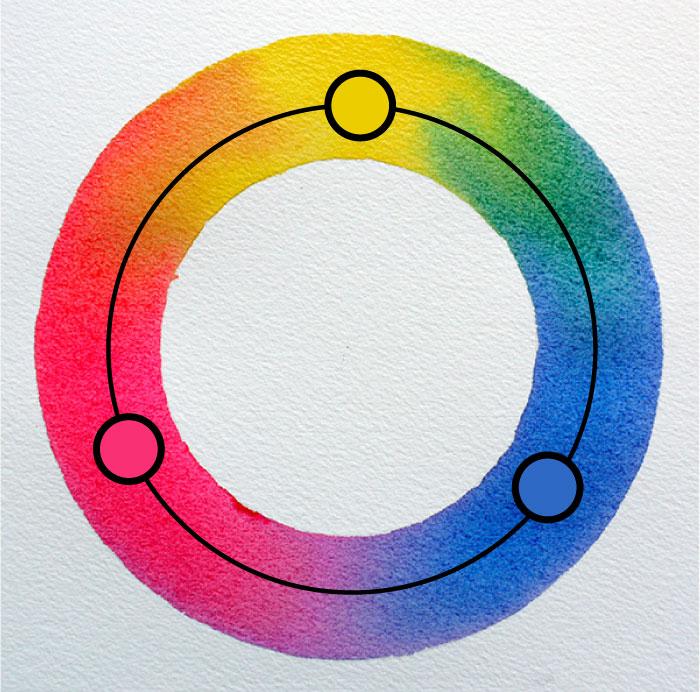 cercle chromatique avec focus sur les trois couleurs primaires