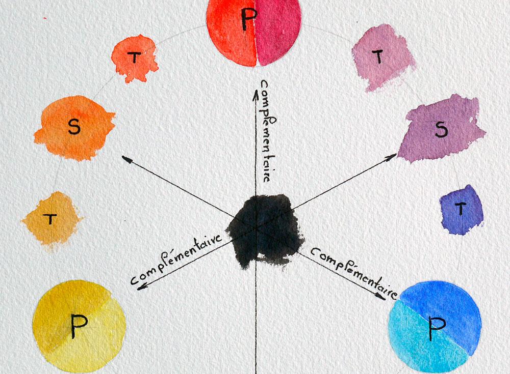 vignette qui présente la composition du cercle chromatique avec les couleurs primaires, secondaires et tertiaires